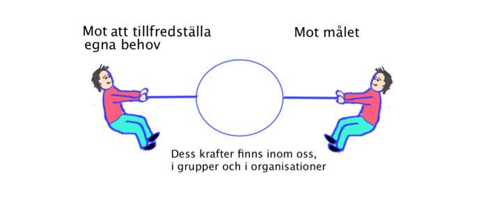 Illustration Kraftfältsanalys